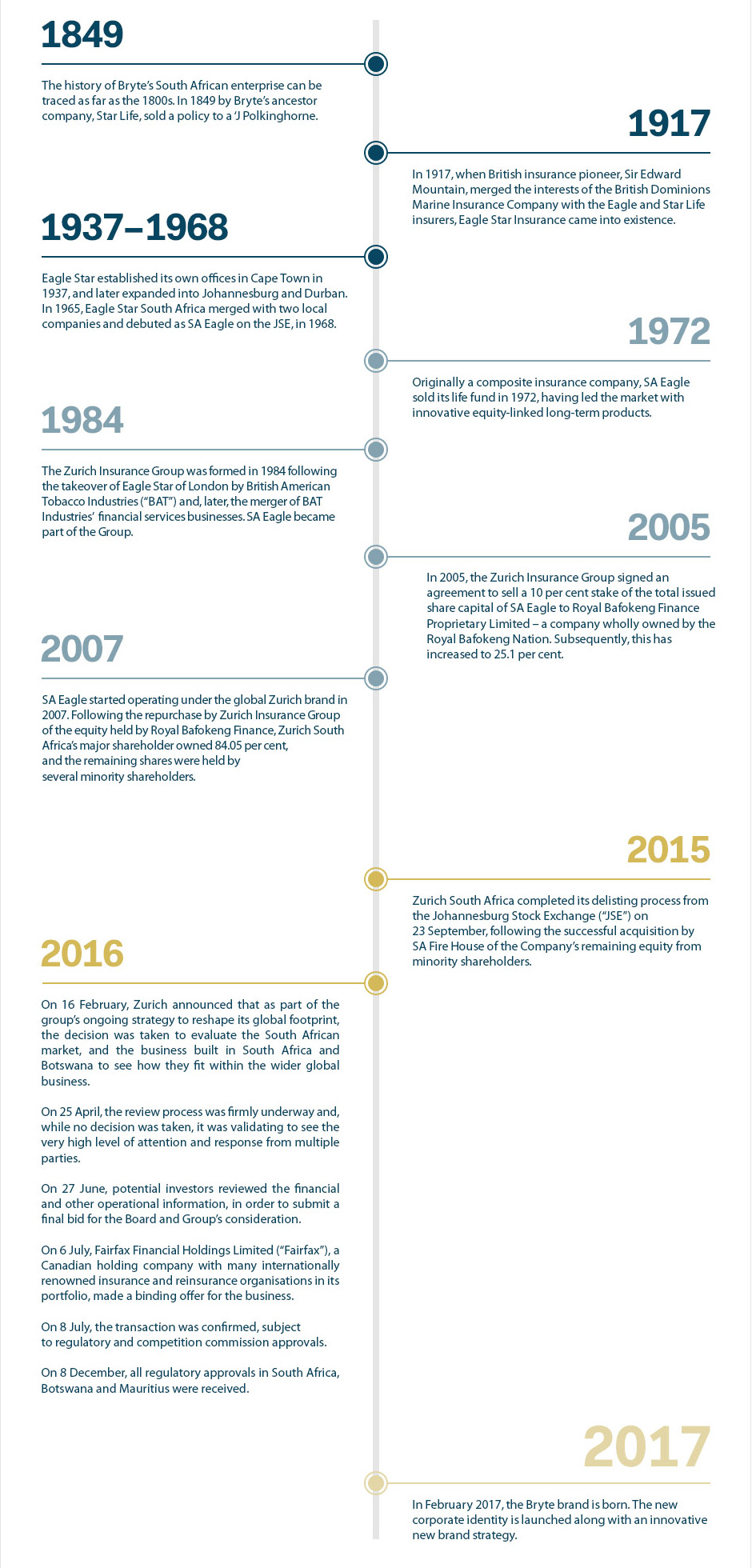 Bryte Insurance | Our History